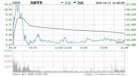 高鑫零售收涨19.17% 阿里拟投资280亿港元提高其持股比例