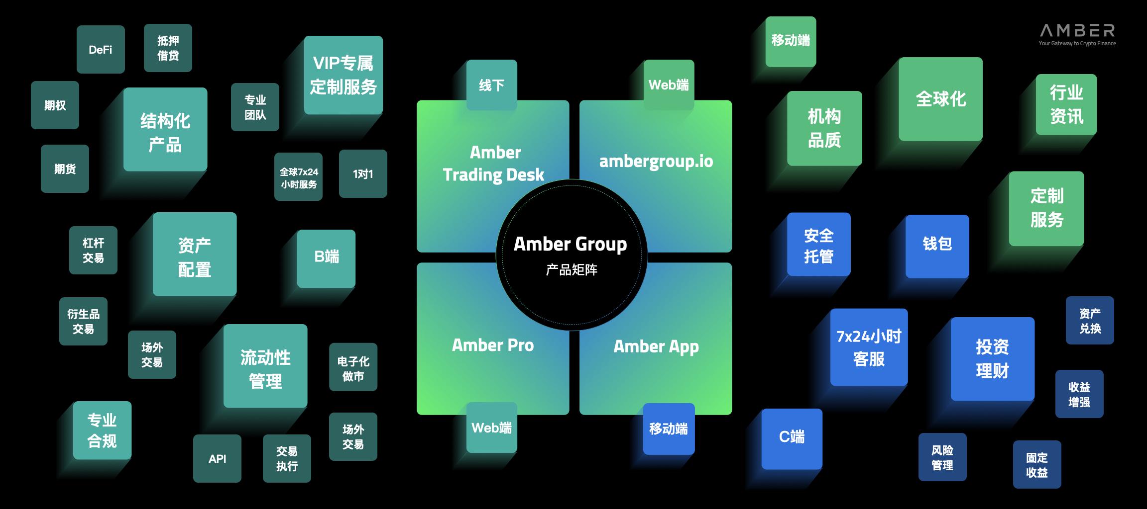 Amber Group产品矩阵全新发布 全链条产品引领行业未来