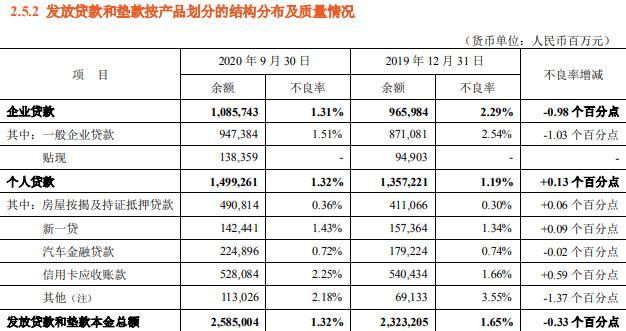 平安银行第三季度净利润同比增长6.1% 对公资产质量明显提升