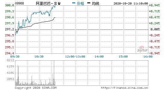 阿里港股股价首次突破300港元关口市值逼近6.5万亿港元