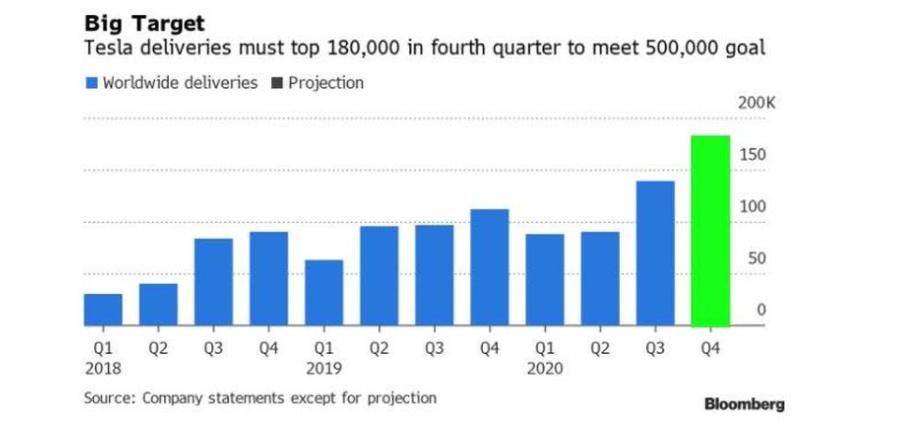 今年50万辆明年100万辆?特斯拉暧昧回应带来高增长遐想