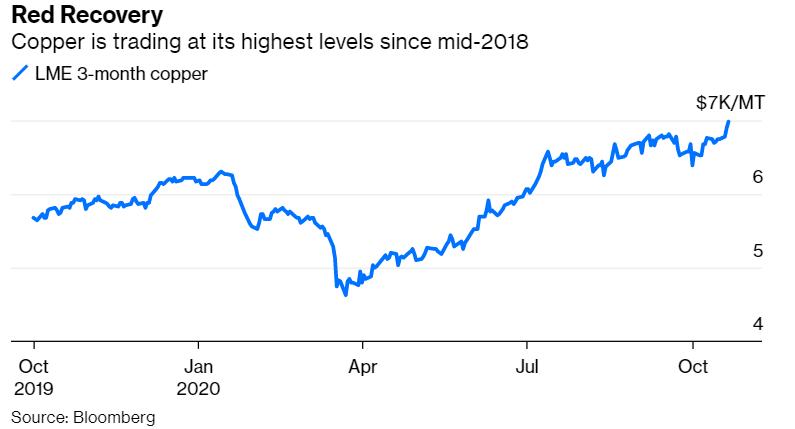 铜价涨势放缓从7000美元跌落,因美国刺激计划希望消退