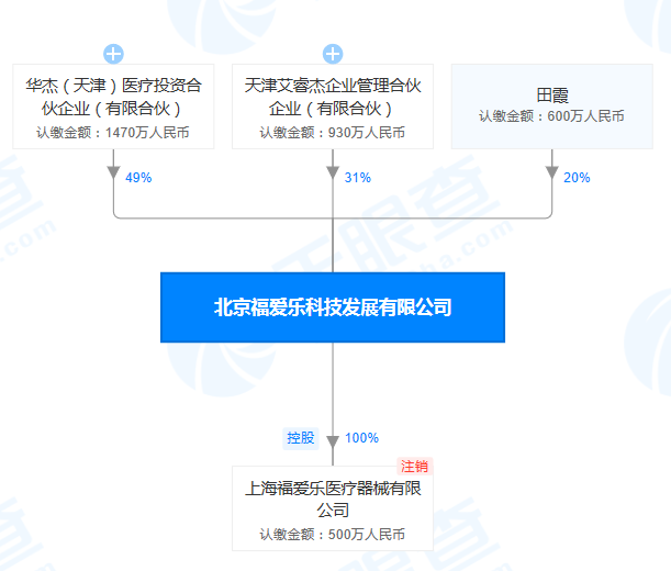 """北京福爱乐科技发展公司""""飞检""""不达标 被责令限期整改"""