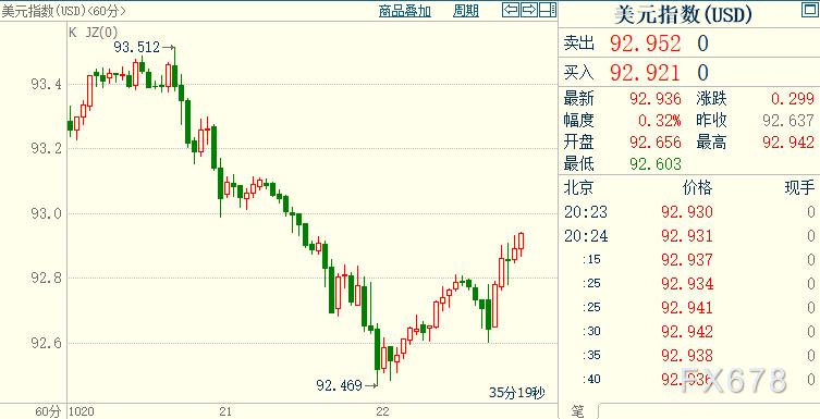 黄金回吐上日涨幅,因美国两党继续恶斗,缓解美元卖压;围绕大选,市场担心一大恶局