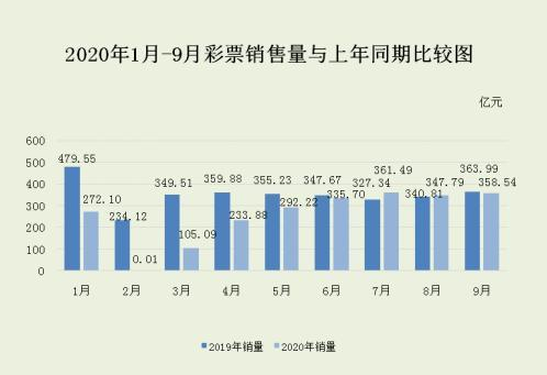 财政部:9月全国销售彩票358.54亿元 同比下降1.5%