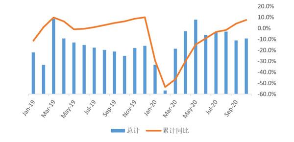 """贝壳研究院发布10月市场月报 新房市场""""银十""""表现平稳"""
