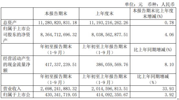 浙数文化前三季度净利4.3亿增长3.92%子公司自身业务增长