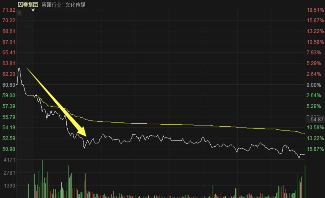 """""""双11""""来了,这只10天翻倍的网红经济概念股却崩了,什么情况?"""