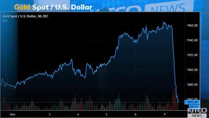 """一则消息引发黄金""""血案"""" 金价恐进一步下跌?市场反应或""""为时过早"""""""