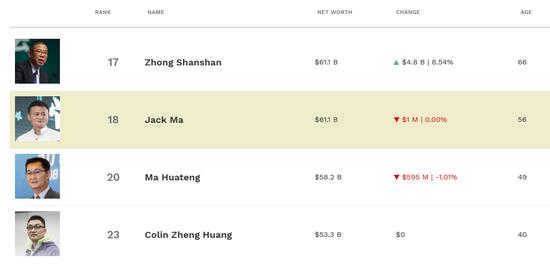 农夫山泉暴涨超10%:钟��=农夫山泉=马云 登顶中国首富
