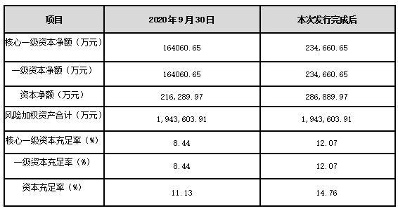 金华成泰农商银行拟定增7亿元 可能引入1至2家省内农信行社进行认购