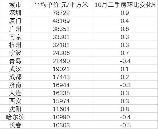 15个副省级城市房价变化:深圳是长春7.6倍,4城在下跌