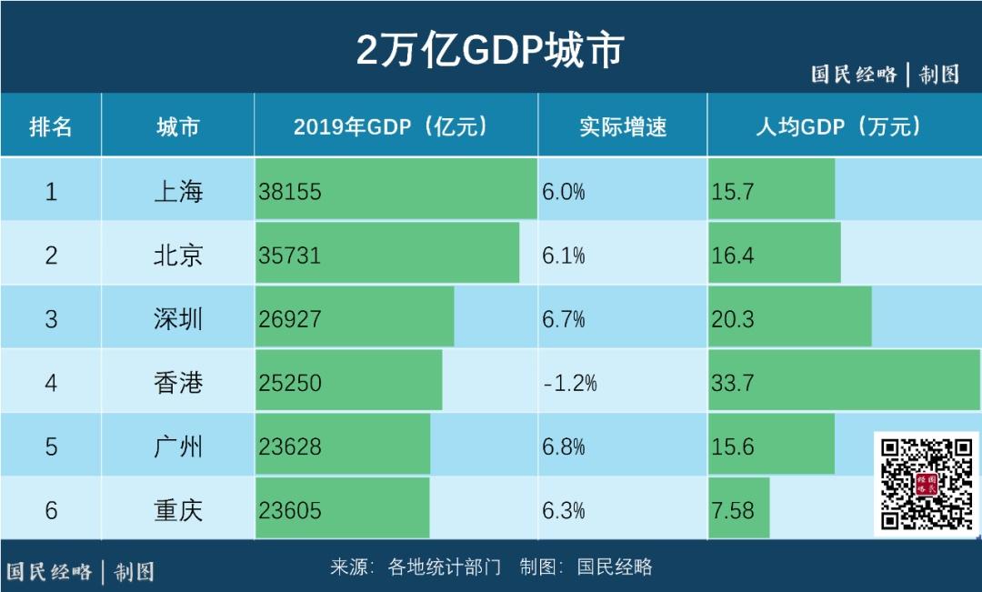 大扩容!谁是下一个2万亿GDP城市?