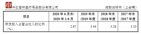 中红医疗IPO估值:或受存货影响,研发投入难以持续