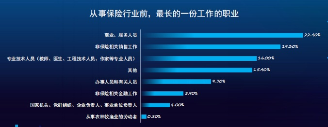 保险技术对保险业务的帮助有多大?报告:31%的网络保险代理人满分
