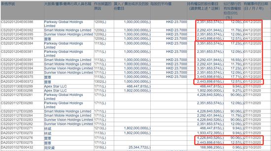 刚才雷军在小米的持股发生了变化 怎么回事?IPO收割机帮助雷军一年拿下8次IPO 那么如何顺势而为?