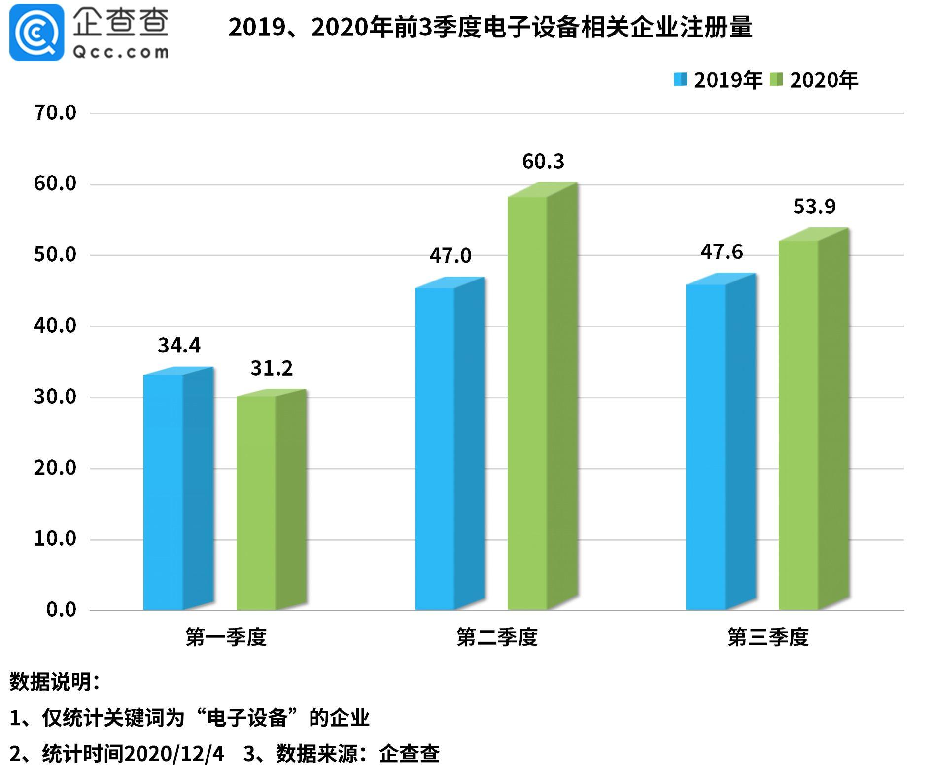电子设备出口量暴涨背后:我国共834.8万家电子设备相关企业