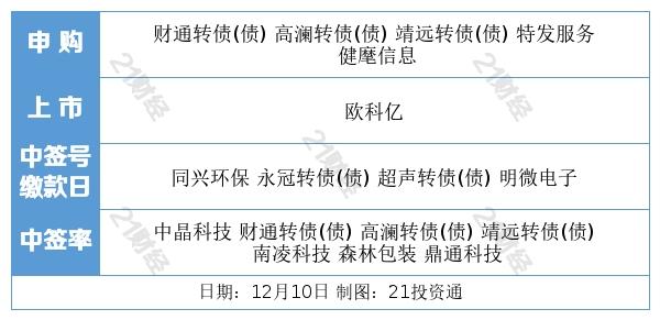 盘前情报丨仁东控股惨遭11连跌,监管出手了!干冰价格暴涨20倍,疫苗冷链新风口来了(附股)