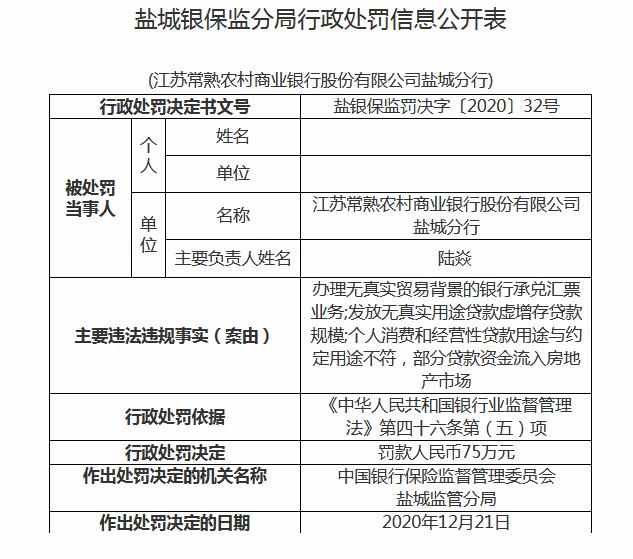 江苏常熟农商行被罚75万 存在部分贷款资金流入房地产市场等多项违规