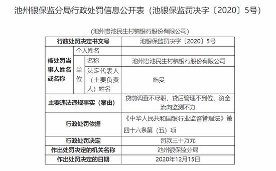 资金流向监测不力 池州贵池民生村镇银行被罚30万