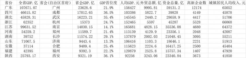 GDP前11名的省��。