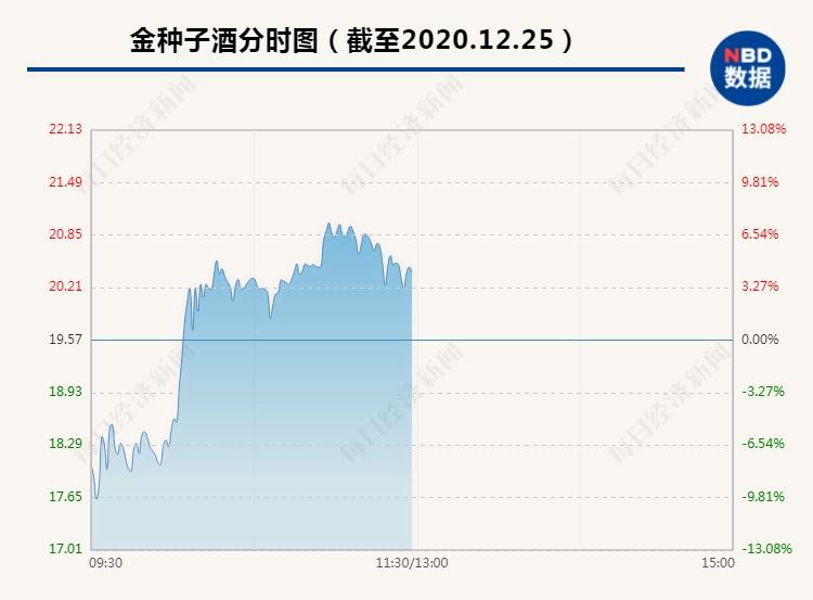 电银付官网(dianyinzhifu.com):白酒黄酒啤酒巨震!这只半个月翻倍的股票盘中暴拉19%,有人跌停卖出,股民:情何以堪 第2张