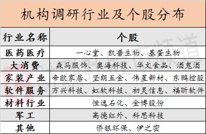 电银付app安装教程(dianyinzhifu.com):机构调研聚焦医药、消费、家装、软件四大板块,一心堂最受关注 第4张