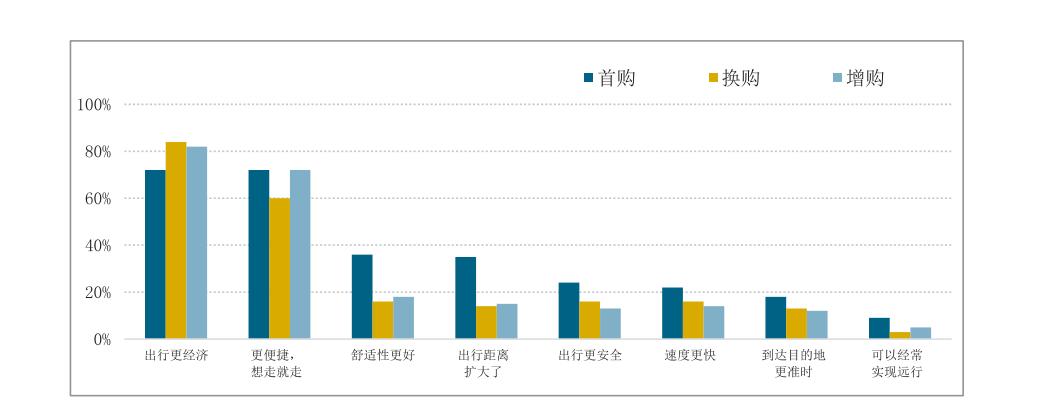 电银付pos机(dianyinzhifu.com):市场下沉 六线都会小型纯电动车市场份额升至37% 第3张