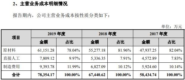 楚天龙IPO背后的三大疑点,个个指向财务造假