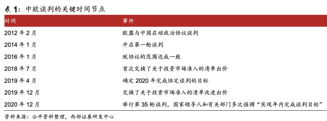 电银付app使用教程(dianyinzhifu.com):重磅!中欧投资协定谈判完成! 第3张