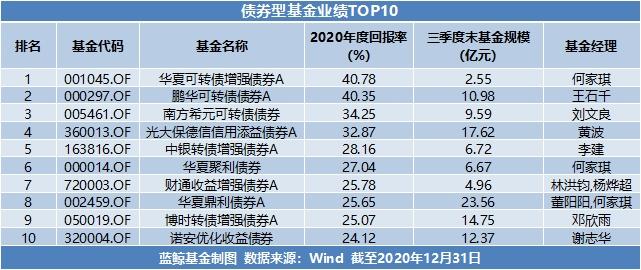usdt支付接口(caibao.it):2020年基金年度成绩单出炉:最高收益超166%,新能源赛道成最大赢家 第5张