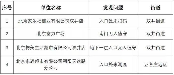 北京朝阳区通报11家疫情防控措施落实不到位单位