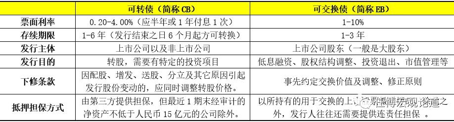 电银付(dianyinzhifu.com):'可转债'剖析手册 第5张