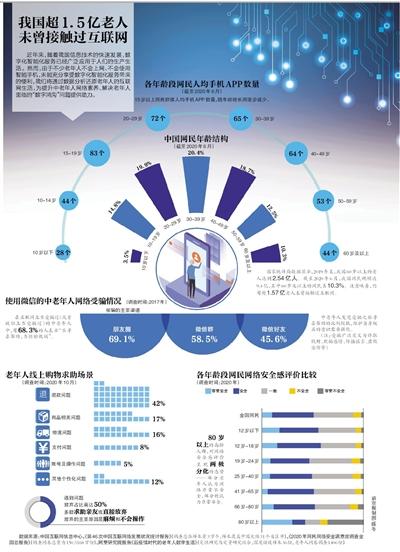 usdt钱包(caibao.it):我国超1.5亿老人未曾接触过互联网