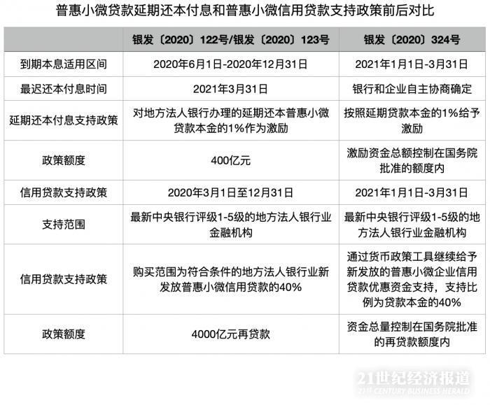 usdt自动充提教程网(www.6allbet.com):独家|两项直达实体经济货币政策工具均延期至3月31日 第1张