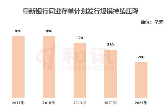 主动压缩同业资产 阜新银行2021年拟发同业存单260亿元