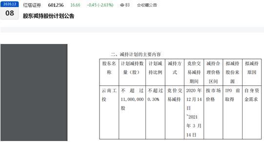 """电银付官网(www.dianyinzhifu.com):红塔证券的""""糟心""""2020:遭一名股东""""清仓""""再有股东设计减持、下半年股价整体下滑、""""打新弃购""""被羁系""""拉黑半年"""" 第3张"""