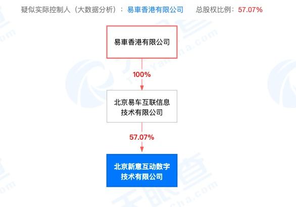 "usdt手机钱包(www.caibao.it):易车与子公司上演控制权争取大战,""抽逃出资""成判断焦点"