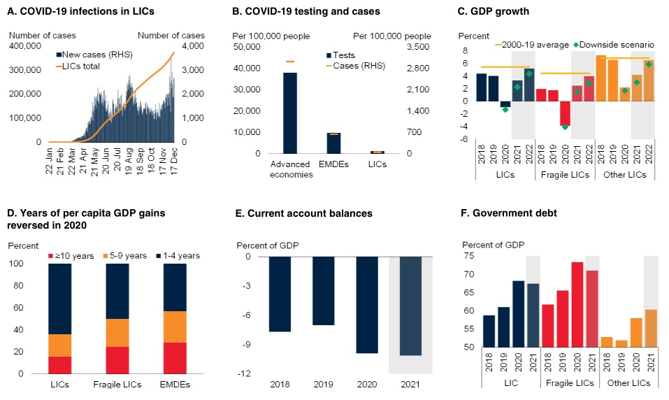 usdt官网下载(www.6allbet.com):世界银行最新展望:2021年全球经济增进4%,美国增进3.5%,中国达7.9% 第7张