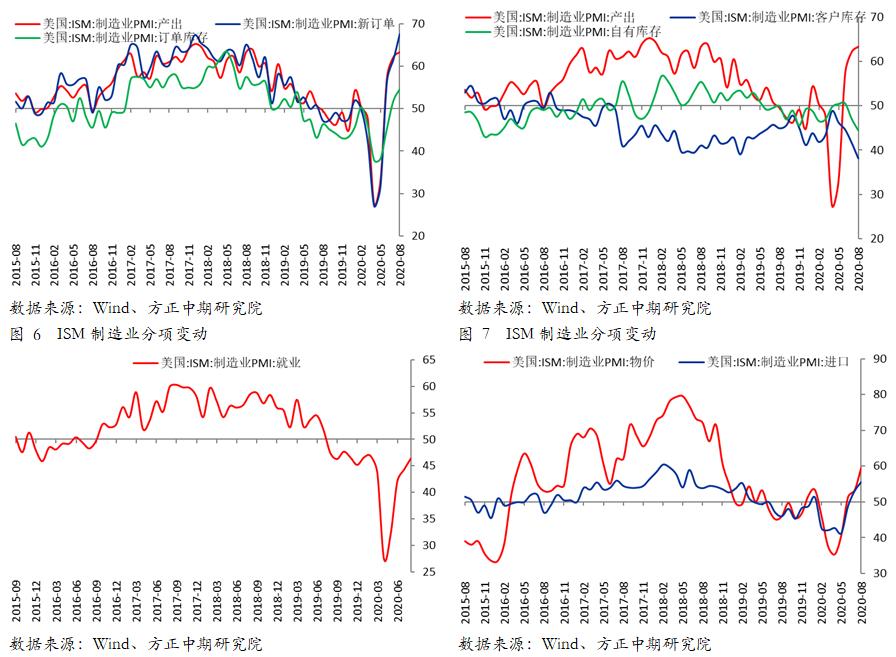 usdt不用实名买卖(www.caibao.it):外洋宏观:美国12月制造业显示超预期 韧性较强苏醒趋势将连续 第3张