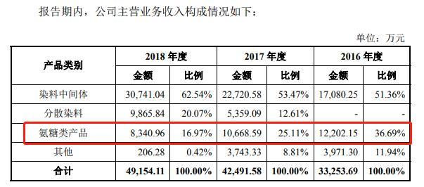 (来源:2019年5月24日版招股书)