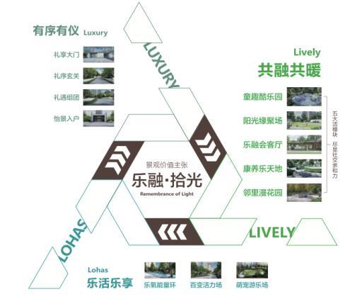"""金辉控股以匠心构筑""""乐融・拾光""""的社区景观"""