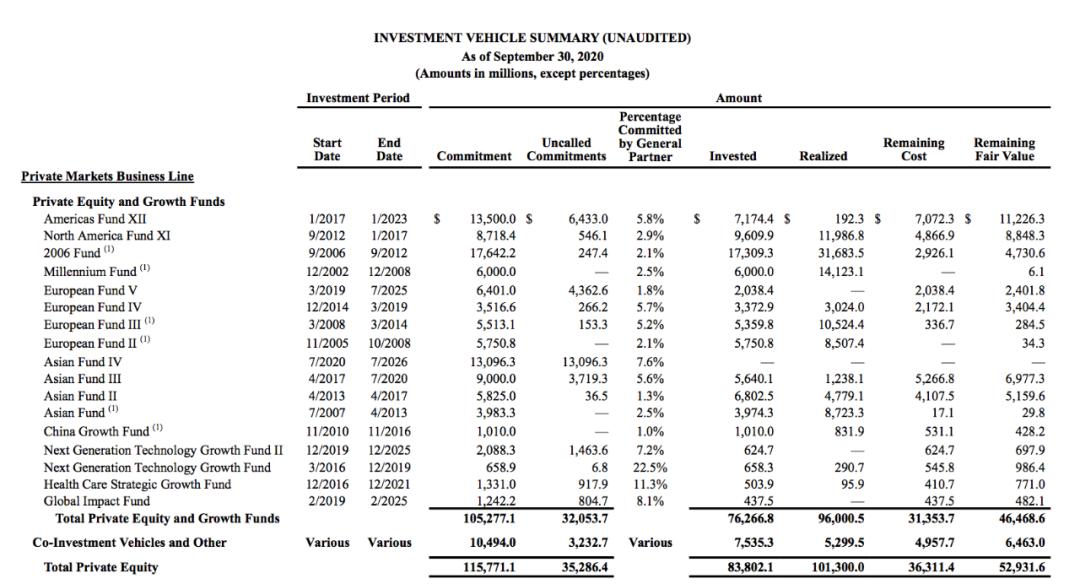近期的基金都在跌又一重磅亚洲基金诞生253亿KKR来势凶猛