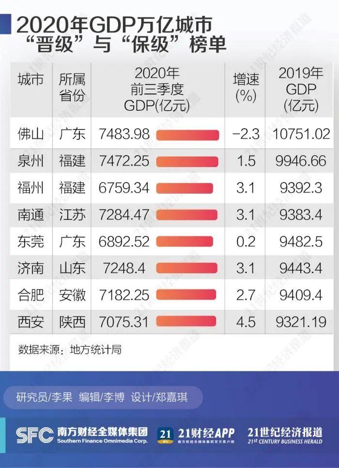 泉州2020gdp多少_成语之城邯郸市的2020上半年gdp出炉,在河北省排名第几
