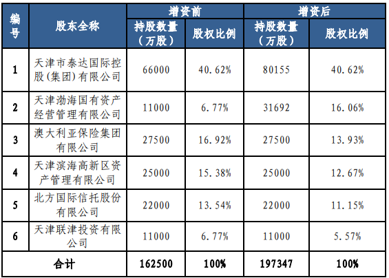 渤海财险国有股东拟增资3.6亿元解渴和偿付能力