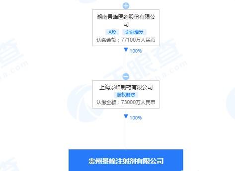 景峰医药旗下公司贵州景峰违法生产劣药遭处罚!之前曾因信披不完整不及时被下发监管函