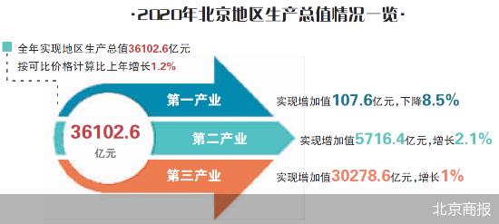 2020年北京市gdp_08年北京市会计证