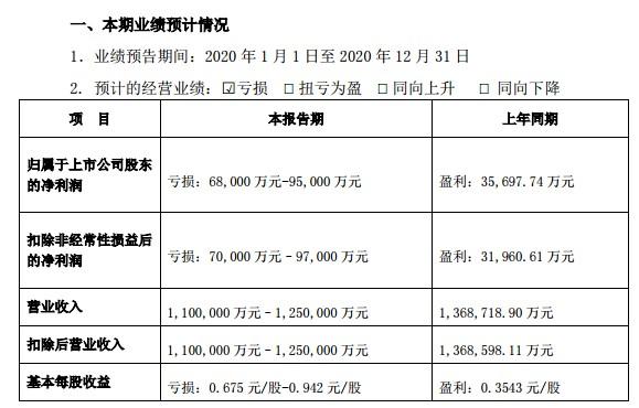 业绩爆雷!华东重机最高预亏近10亿,抛9.84亿定增方案第一大股东包揽,深交所火速下发关注函