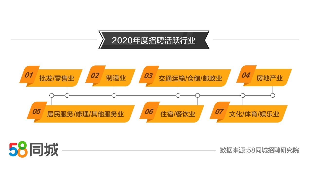 和零售业雇用需求废旺深圳求职需求排成都夜58异城2020年零年失业年夜数据:批发