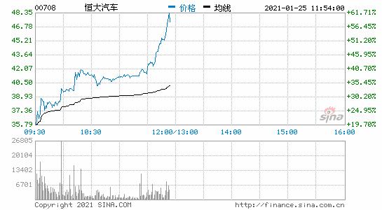 恒大汽车股价暴涨50% 市值接近4000亿港元